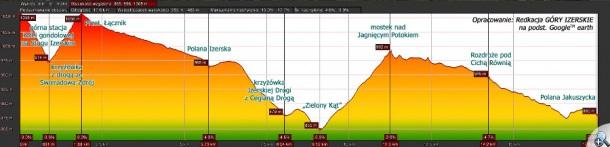 """Profil wysokościowy Szlaku Cietrzewia przez Rozdroże pod Cichą Równią (opr. """"GÓRY IZERSKIE"""" na podstawie Google Earth)"""