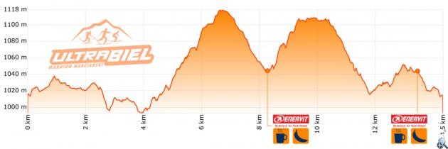 Profil wysokościowy